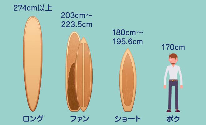 サーフボードの長さの目安