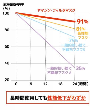 ヤマシンフィルタの捕集性能の保持率